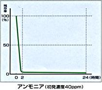アンモニアに対する消臭データ