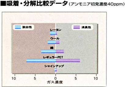 吸着 分解の比較データ