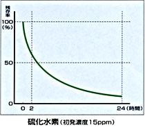 硫化水素に対する消臭データ