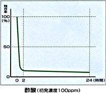 酢酸に対する消臭データ