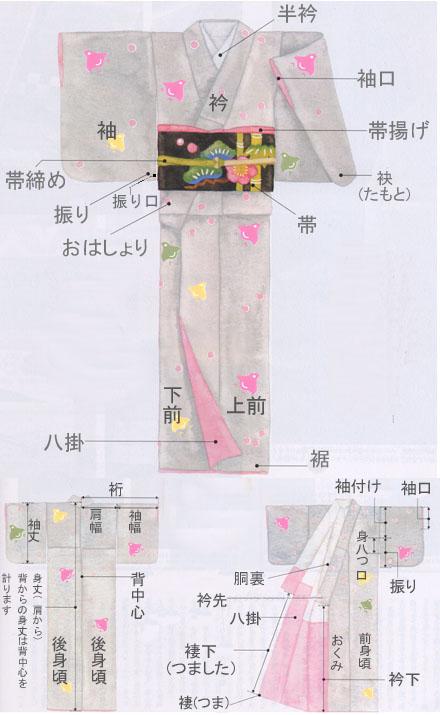 着物の部位の名称
